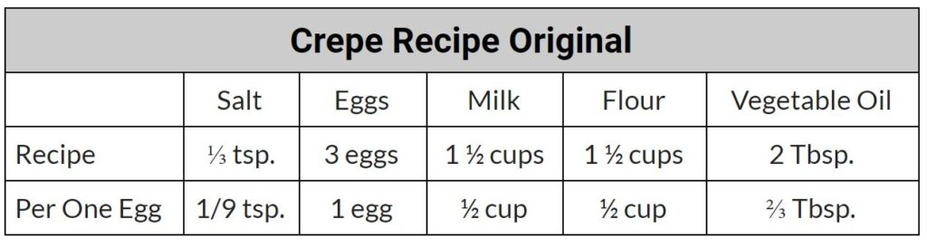 Math in Real Life: Yummy Crepes and Ratios